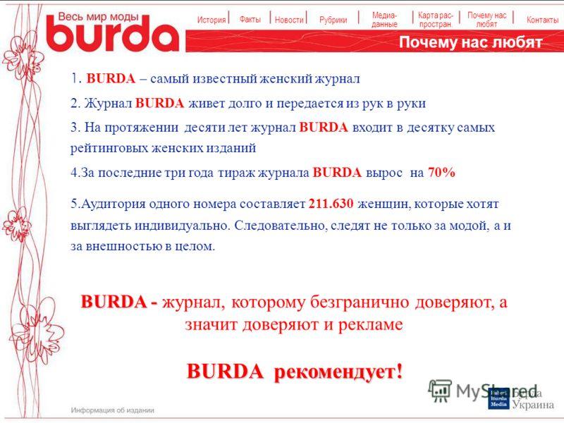 История Факты НовостиРубрики Медиа- данные Карта рас- простран. Контакты Почему нас любят 1. BURDA – самый известный женский журнал 2. Журнал BURDA живет долго и передается из рук в руки 3. На протяжении десяти лет журнал BURDA входит в десятку самых