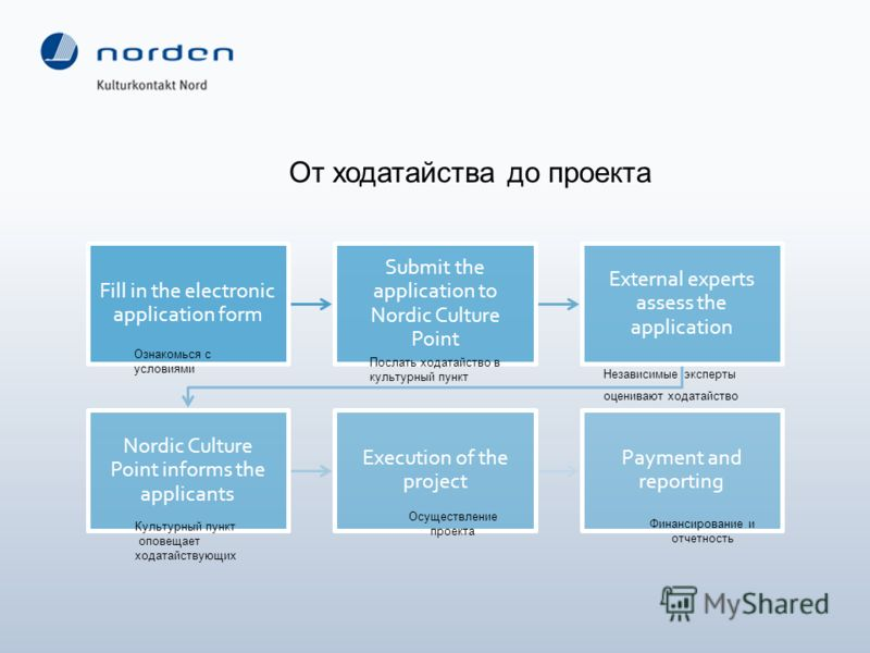 Fill in the electronic application form Submit the application to Nordic Culture Point External experts assess the application Nordic Culture Point informs the applicants Execution of the project Payment and reporting От ходатайства до проекта Ознако