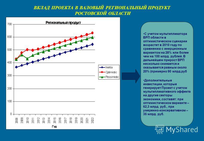 ВКЛАД ПРОЕКТА В ВАЛОВЫЙ РЕГИОНАЛЬНЫЙ ПРОДУКТ РОСТОВСКОЙ ОБЛАСТИ С учетом мультипликатора ВРП области в оптимистическом сценарии возрастет в 2010 году по сравнению с инерционным вариантом на 28% или более чем на 100 млрд. рублей. В дальнейшем прирост