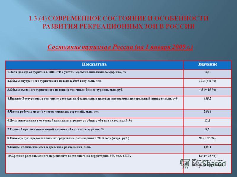 Состояние туризма в России ( на 1 января 2009 г.) ПоказательЗначение 1.Доля дохода от туризма в ВВП РФ с учетом мультипликативного эффекта, %6,9 2.Объем внутреннего туристского потока в 2008 году, млн. чел.30,3 (+ 6 %) 3.Объем въездного туристского п