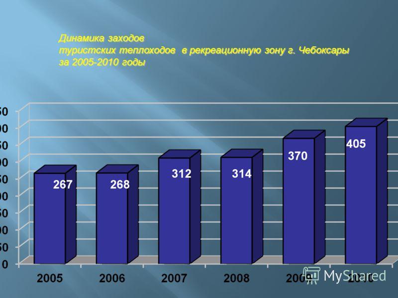Динамика заходов туристских теплоходов в рекреационную зону г. Чебоксары за 2005-2010 годы