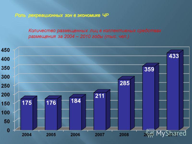 Роль рекреационных зон в экономике ЧР Количество размещенных лиц в коллективных средствах размещения за 2004 – 2010 годы (тыс. чел.)