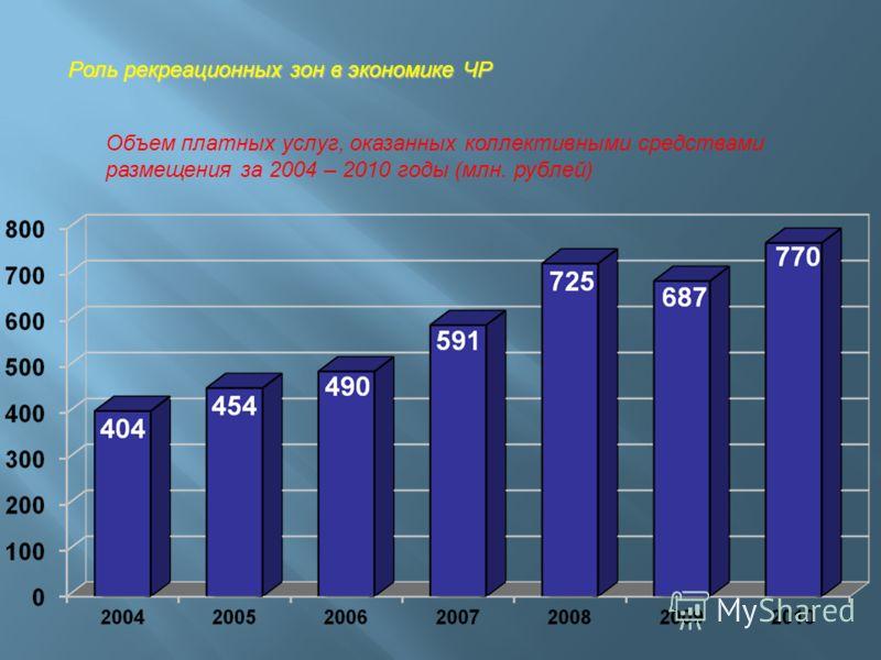 Роль рекреационных зон в экономике ЧР Объем платных услуг, оказанных коллективными средствами размещения за 2004 – 2010 годы (млн. рублей)