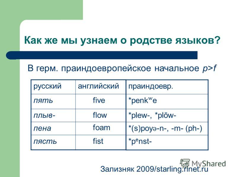 Как же мы узнаем о родстве языков? русскийанглийский пять плыв- пена пясть Зализняк 2009/starling.rinet.ru В герм. праиндоевропейское начальное p>f five flow foam fist праиндоевр. *penk ʷ e *plew-, *plōw- *(s)poy ǝ -n-, -m- (ph-) *p e nst-