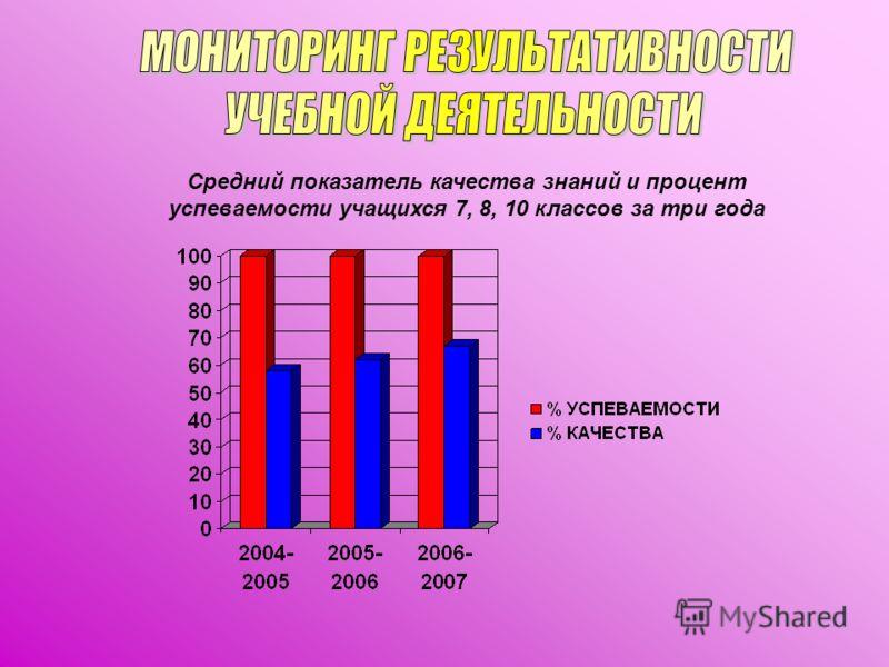 Средний показатель качества знаний и процент успеваемости учащихся 7, 8, 10 классов за три года