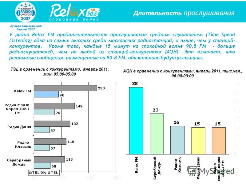 Длительность прослушивания У радио Relax FM продолжительность прослушивания средним слушателем (Time Spend Listening) одна из самых высоких среди московских радиостанций, и выше, чем у станций- конкурентов. Кроме того, каждые 15 минут на спокойной во