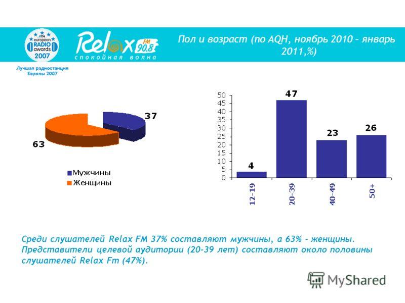 Среди слушателей Relax FM 37% составляют мужчины, а 63% - женщины. Представители целевой аудитории (20-39 лет) составляют около половины слушателей Relax Fm (47%). Пол и возраст (по AQH, ноябрь 2010 – январь 2011,%)