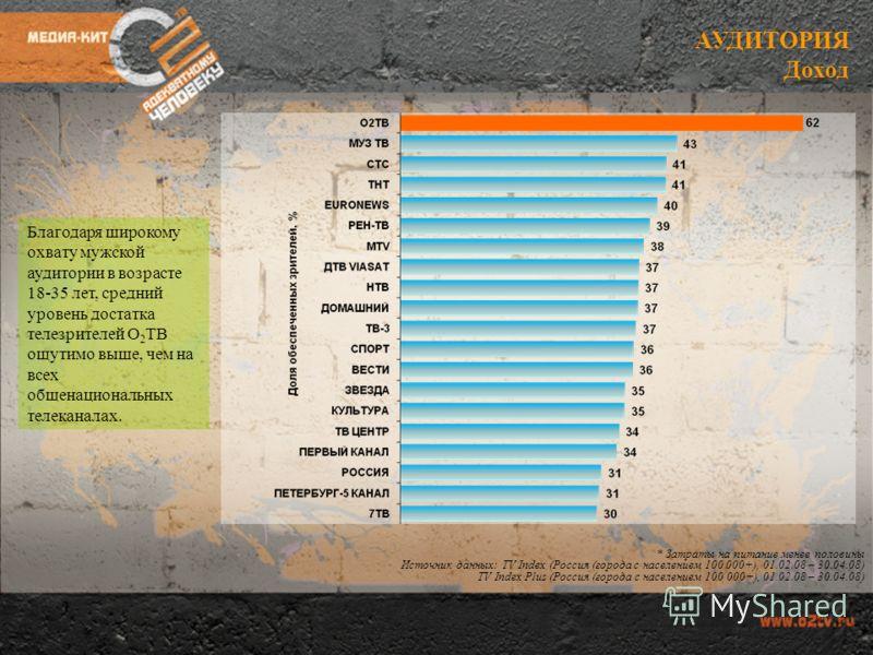 АУДИТОРИЯ Доход * Затраты на питание менее половины Источник данных: TV Index (Россия (города с населением 100 000+), 01.02.08 – 30.04.08) TV Index Plus (Россия (города с населением 100 000+), 01.02.08 – 30.04.08) Благодаря широкому охвату мужской ау