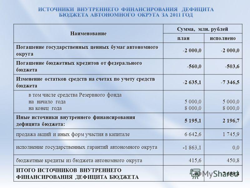Наименование Сумма, млн. рублейпланисполнено Погашение государственных ценных бумаг автономного округа -2 000,0 Погашение бюджетных кредитов от федерального бюджета -560,0-503,6 Изменение остатков средств на счетах по учету средств бюджета -2 635,1 -