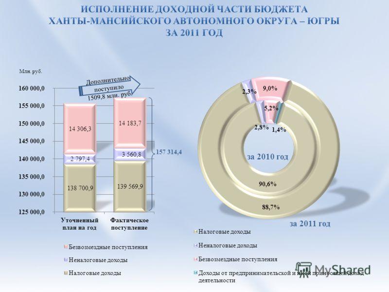 157 314,4 за 2010 год за 2011 год Дополнительно поступило 1509,8 млн. руб.