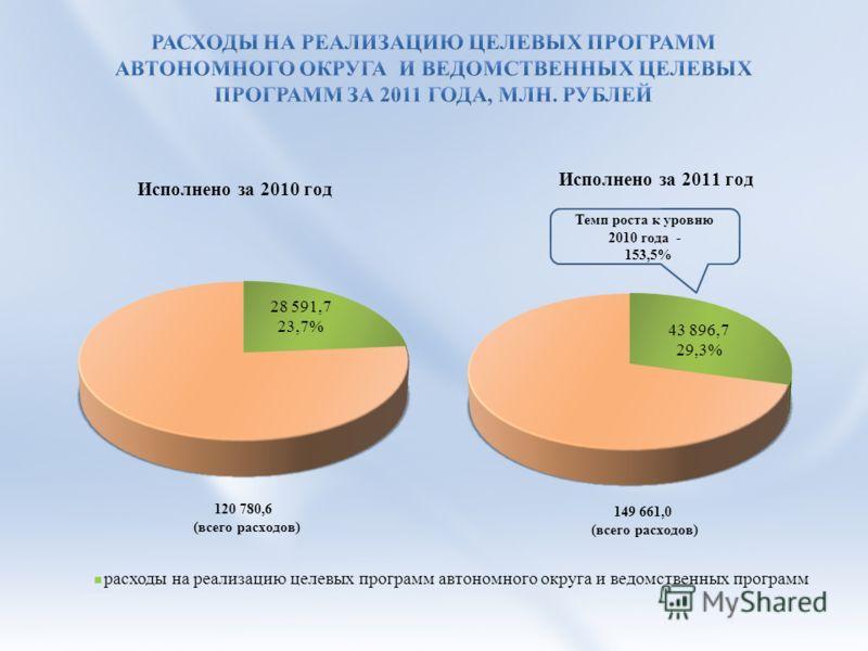Темп роста к уровню 2010 года - 153,5% расходы на реализацию целевых программ автономного округа и ведомственных программ