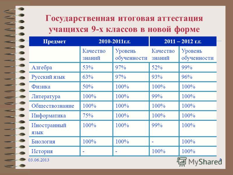 Государственная итоговая аттестация учащихся 9-х классов в новой форме 03.06.20135 Предмет2010-2011г.г.2011 – 2012 г.г. Качество знаний Уровень обученности Качество знаний Уровень обученности Алгебра53%97%52%99% Русский язык63%97%93%96% Физика50%100%
