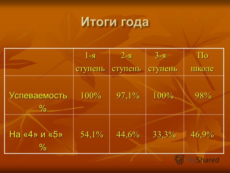 1-я 1-яступень 2-я 2-яступень 3-я 3-яступень По По школе школе Успеваемость Успеваемость % 100% 100% 97,1% 97,1% 100% 100% 98% 98% На «4» и «5» На «4» и «5» % 54,1% 54,1% 44,6% 44,6% 33,3% 33,3% 46,9% 46,9%