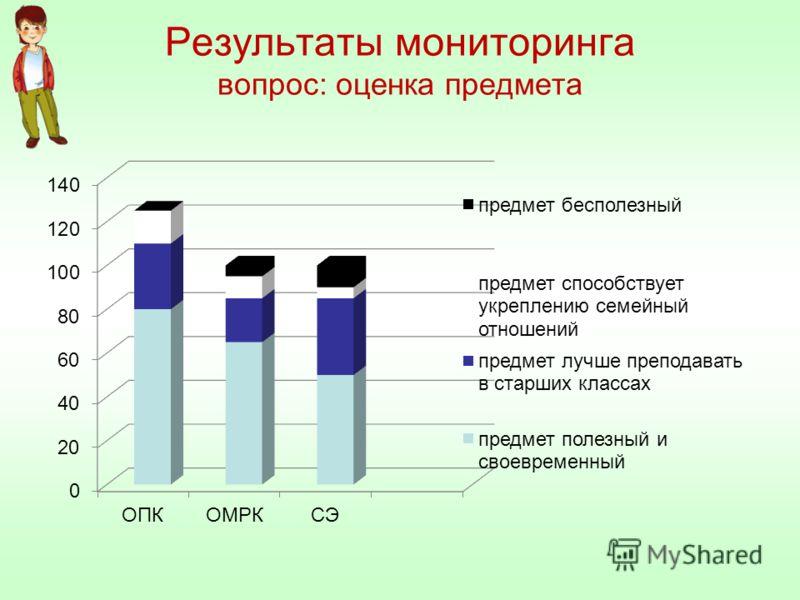 Результаты мониторинга вопрос: оценка предмета
