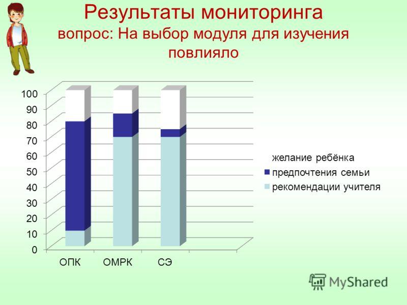 Результаты мониторинга вопрос: На выбор модуля для изучения повлияло
