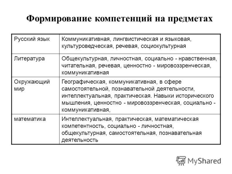 Формирование компетенций на предметах Русский языкКоммуникативная, лингвистическая и языковая, культуроведческая, речевая, социокультурная ЛитератураОбщекультурная, личностная, социально - нравственная, читательная, речевая, ценностно - мировоззренче
