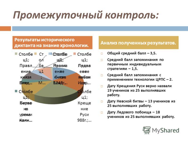Промежуточный контроль : Общий средний балл – 3,5. Средний балл запоминания по первичным индивидуальным стратегиям – 1,5. Средний балл запоминания с применением технологии ЦРПС – 2. Дату Крещения Руси верно назвали 19 учеников из 25 выполнявших работ