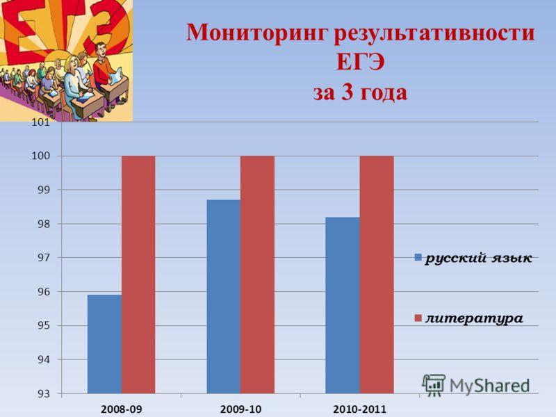 Мониторинг результативности ЕГЭ за 3 года