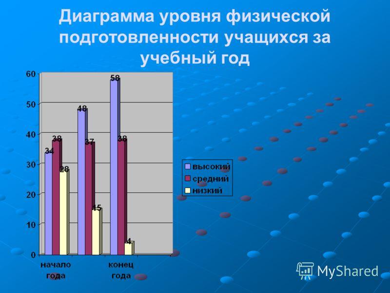Диаграмма уровня физической подготовленности учащихся за учебный год