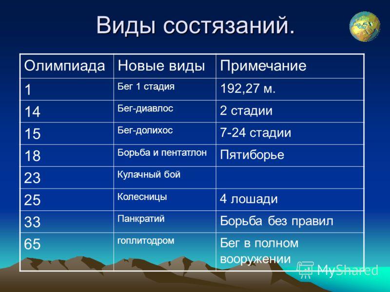 Виды состязаний. ОлимпиадаНовые видыПримечание 1 Бег 1 стадия 192,27 м. 14 Бег-диавлос 2 стадии 15 Бег-долихос 7-24 стадии 18 Борьба и пентатлон Пятиб