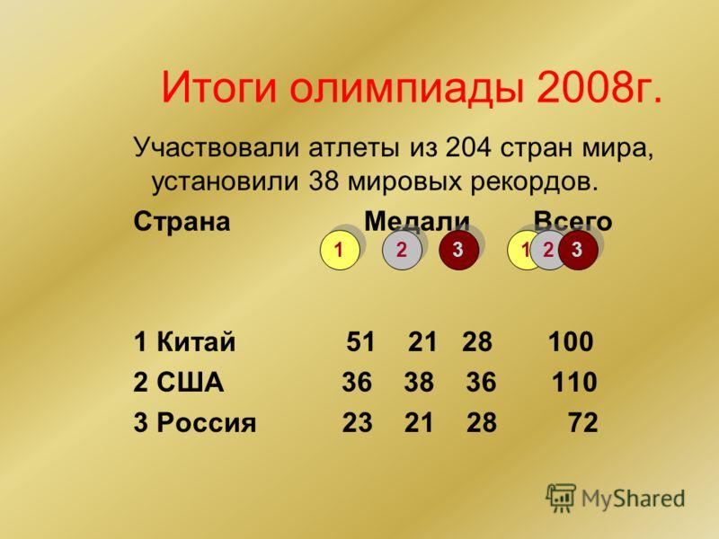 Итоги олимпиады 2008г. Участвовали атлеты из 204 стран мира, установили 38 мировых рекордов. Страна Медали Всего 1 Китай 51 21 28 100 2 США 36 38 36 110 3 Россия 23 21 28 72 1 1 2 2 3 3 1 1 2 2 3 3