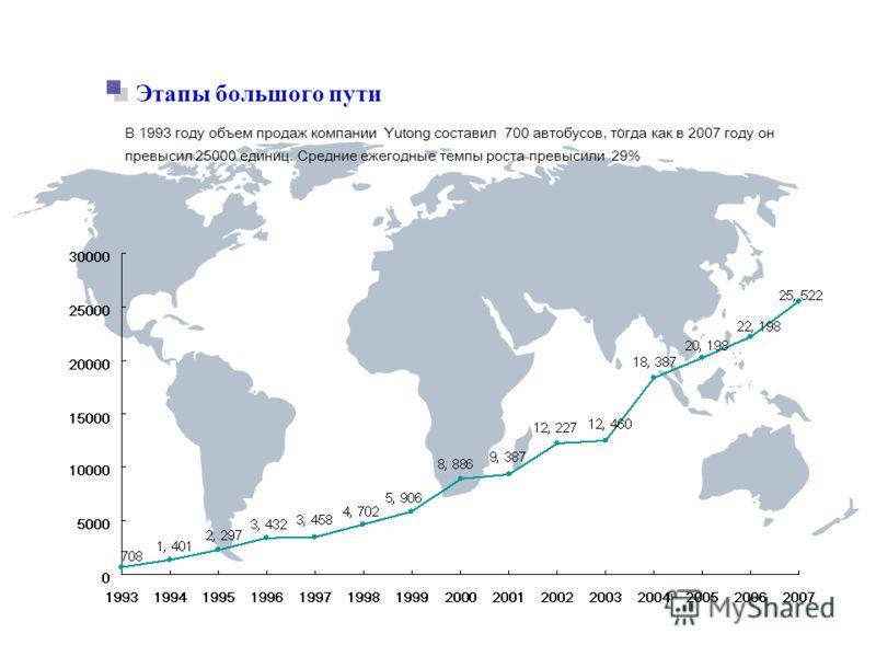 Этапы большого пути В 1993 году объем продаж компании Yutong составил 700 автобусов, т о гда как в 2007 году он превысил 25000 единиц. Средние ежегодные темпы роста превысили 29%
