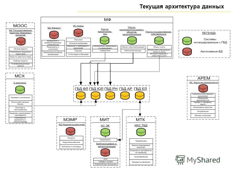 Текущая архитектура данных