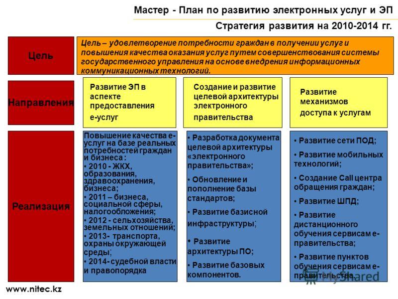 Цель Цель – удовлетворение потребности граждан в получении услуг и повышения качества оказания услуг путем совершенствования системы государственного управления на основе внедрения информационных коммуникационных технологий. Направления Реализация Ма