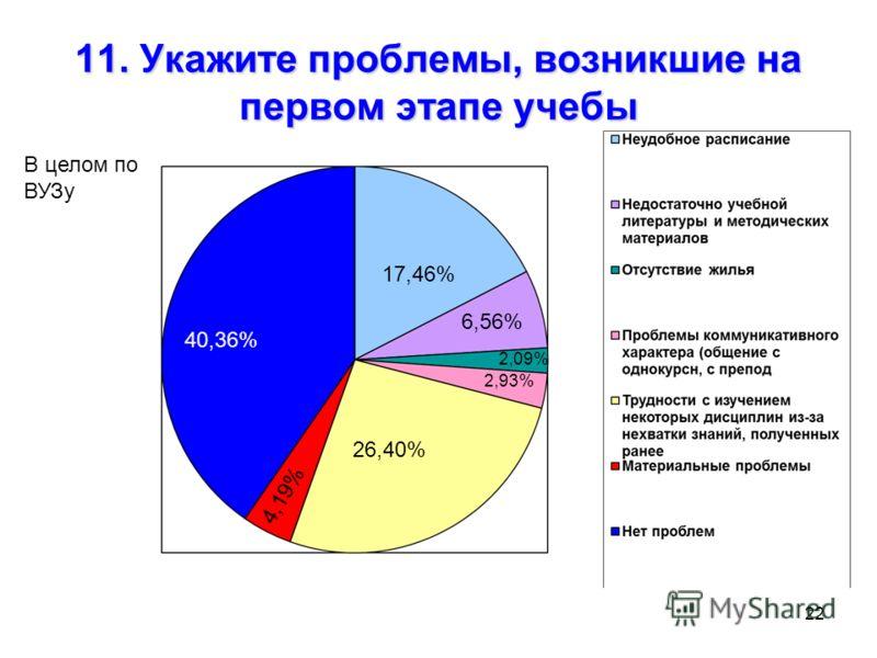 22 11. Укажите проблемы, возникшие на первом этапе учебы 17,46% 26,40% 40,36% 6,56% 2,09% 2,93% 4,19% В целом по ВУЗу