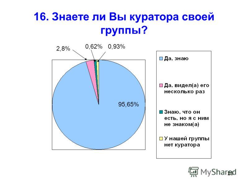 26 16. Знаете ли Вы куратора своей группы? 95,65% 2,8% 0,62%0,93%