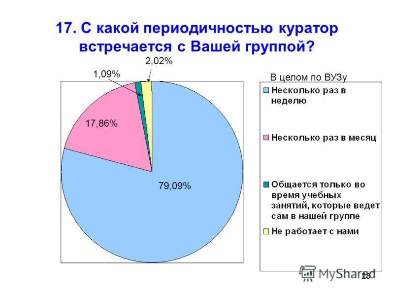 28 17. С какой периодичностью куратор встречается с Вашей группой? 79,09% 17,86% 1,09% 2,02% В целом по ВУЗу