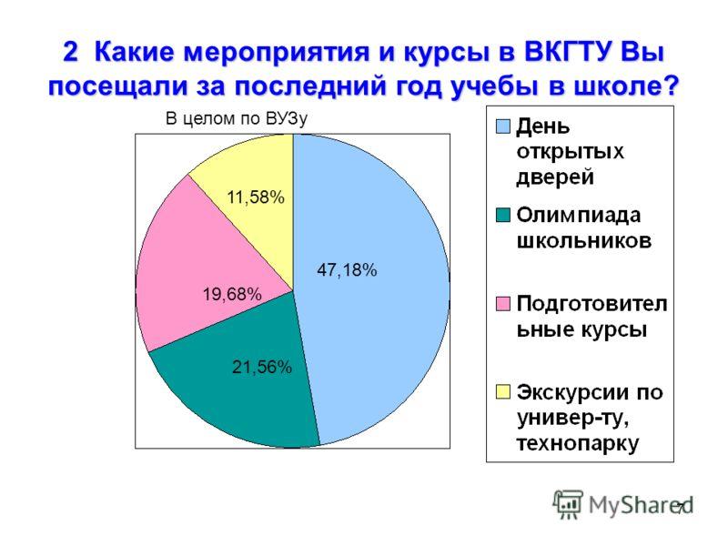 7 2 Какие мероприятия и курсы в ВКГТУ Вы посещали за последний год учебы в школе? 47,18% 21,56% 19,68% 11,58% В целом по ВУЗу