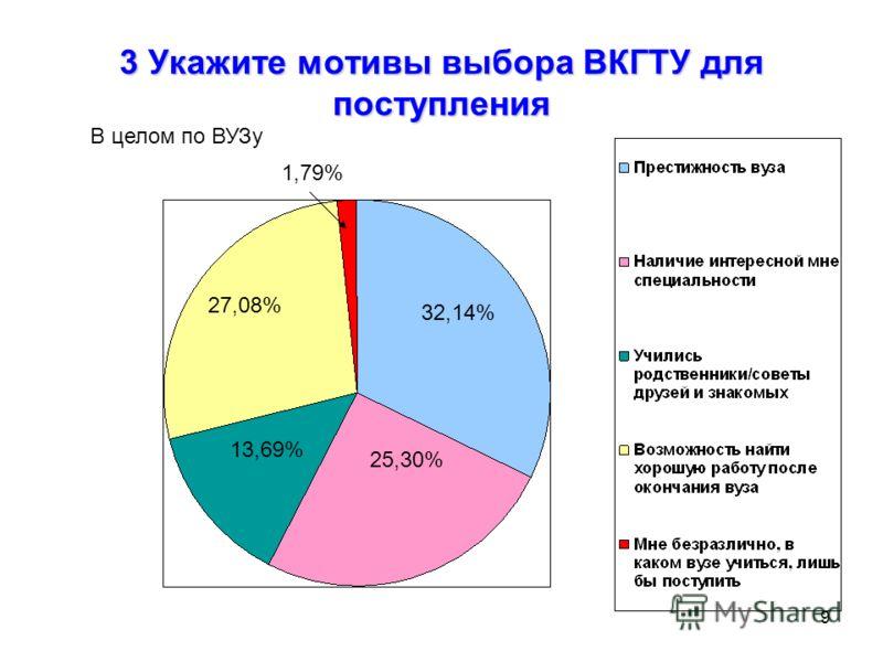 9 3 Укажите мотивы выбора ВКГТУ для поступления 32,14% 25,30% 13,69% 27,08% 1,79% В целом по ВУЗу