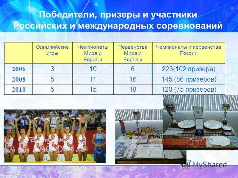 Победители, призеры и участники Российских и международных соревнований Олимпийские игры Чемпионаты Мира и Европы Первенства Мира и Европы Чемпионаты и первенства России 2006 3106223(102 призера) 2008 51116145 (86 призеров) 2010 51518120 (75 призеров