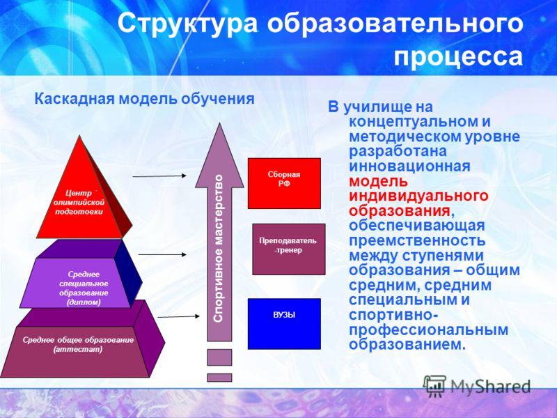 Структура образовательного процесса В училище на концептуальном и методическом уровне разработана инновационная модель индивидуального образования, обеспечивающая преемственность между ступенями образования – общим средним, средним специальным и спор