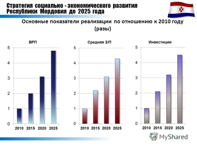 Стратегия социально - экономического развития Республики Мордовия до 2025 года Основные показатели реализации по отношению к 2010 году (разы)