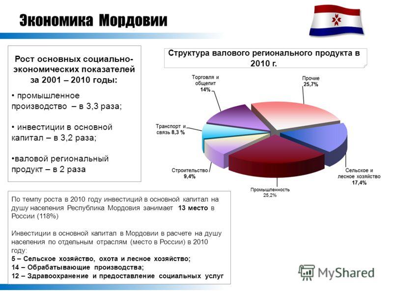 Экономика Мордовии Рост основных социально- экономических показателей за 2001 – 2010 годы: промышленное производство – в 3,3 раза; инвестиции в основной капитал – в 3,2 раза; валовой региональный продукт – в 2 раза Структура валового регионального пр