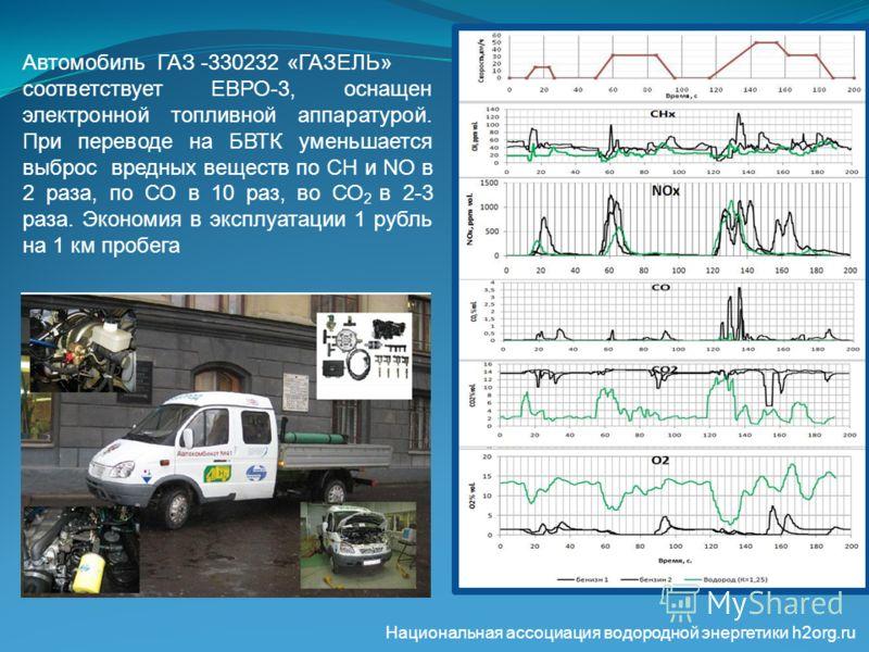Автомобиль ГАЗ -330232 «ГАЗЕЛЬ» соответствует ЕВРО-3, оснащен электронной топливной аппаратурой. При переводе на БВТК уменьшается выброс вредных веществ по СН и NO в 2 раза, по СО в 10 раз, во СО 2 в 2-3 раза. Экономия в эксплуатации 1 рубль на 1 км