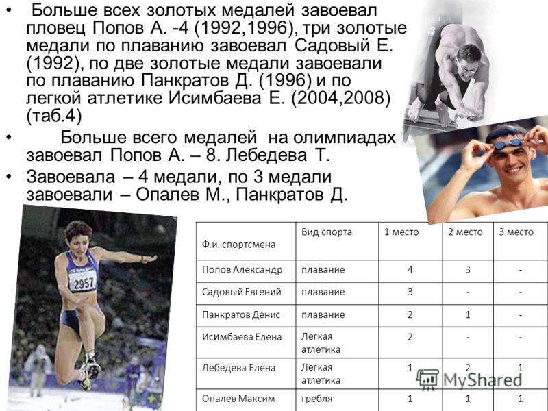 Больше всех золотых медалей завоевал пловец Попов А. -4 (1992,1996), три золотые медали по плаванию завоевал Садовый Е. (1992), по две золотые медали завоевали по плаванию Панкратов Д. (1996) и по легкой атлетике Исимбаева Е. (2004,2008) (таб.4) Боль