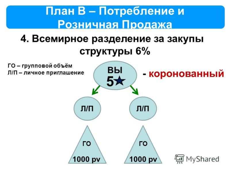 План B – Потребление и Розничная Продажа 4. Всемирное разделение за закупы структуры 6% ВЫ 5 Л/П 1000 pv ГО – групповой объём Л/П – личное приглашение ГО - коронованный