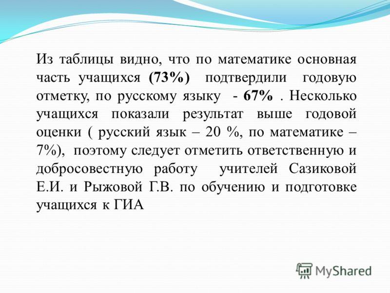 Из таблицы видно, что по математике основная часть учащихся (73%) подтвердили годовую отметку, по русскому языку - 67%. Несколько учащихся показали результат выше годовой оценки ( русский язык – 20 %, по математике – 7%), поэтому следует отметить отв