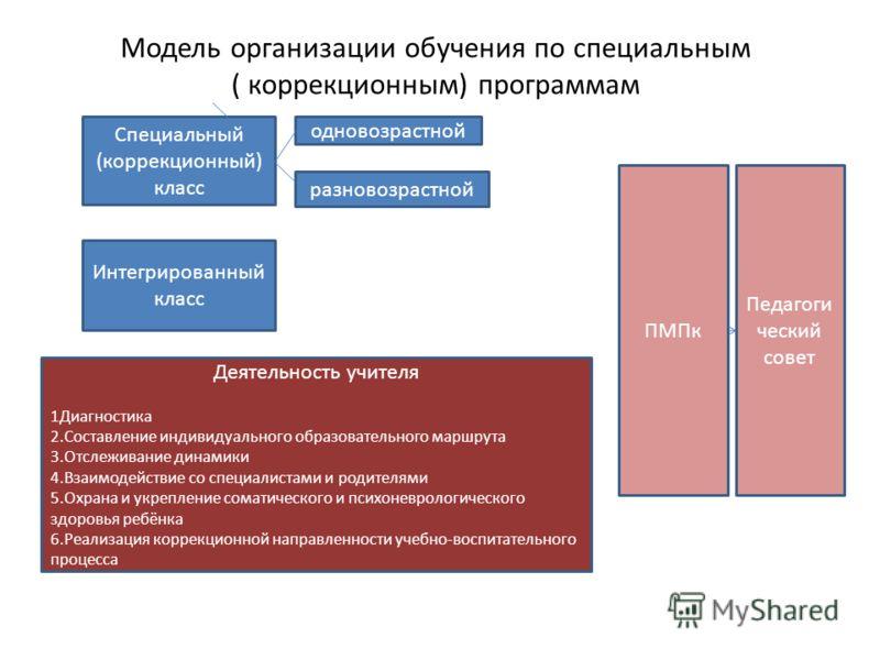 Модель организации обучения по специальным ( коррекционным) программам Специальный (коррекционный) класс Интегрированный класс одновозрастной разновозрастной Деятельность учителя 1Диагностика 2.Составление индивидуального образовательного маршрута 3.