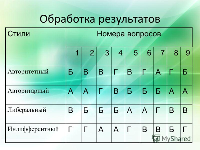 Обработка результатов СтилиНомера вопросов 123456789 Авторитетный БВВГВГАГБ Авторитарный ААГВБББАА Либеральный ВБББААГВВ Индифферентный ГГААГВВБГ