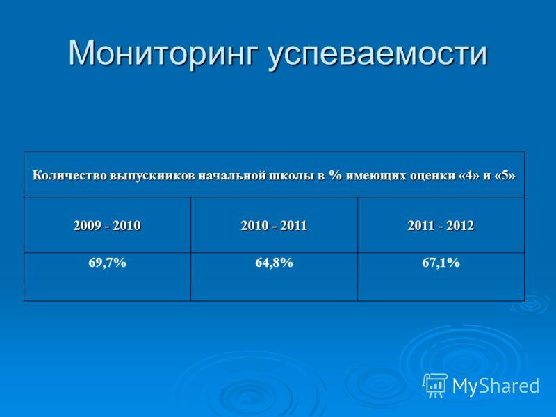 Мониторинг успеваемости Количество выпускников начальной школы в % имеющих оценки «4» и «5» 2009 - 2010 2010 - 2011 2011 - 2012 69,7%64,8%67,1%