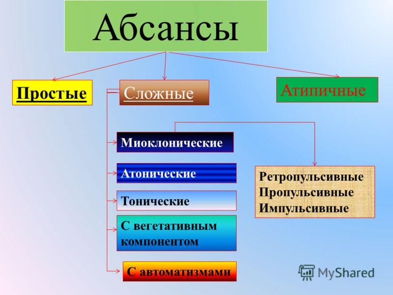 Абсансы Простые Сложные Миоклонические Ретропульсивные Пропульсивные Импульсивные Атонические Тонические С вегетативным компонентом С автоматизмами Атипичные