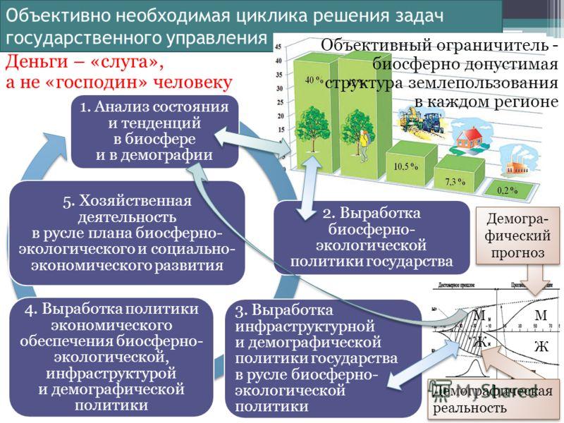 Объективно необходимая циклика решения задач государственного управления 1. Анализ состояния и тенденций в биосфере и в демографии 2. Выработка биосферно- экологической политики государства 3. Выработка инфраструктурной и демографической политики гос