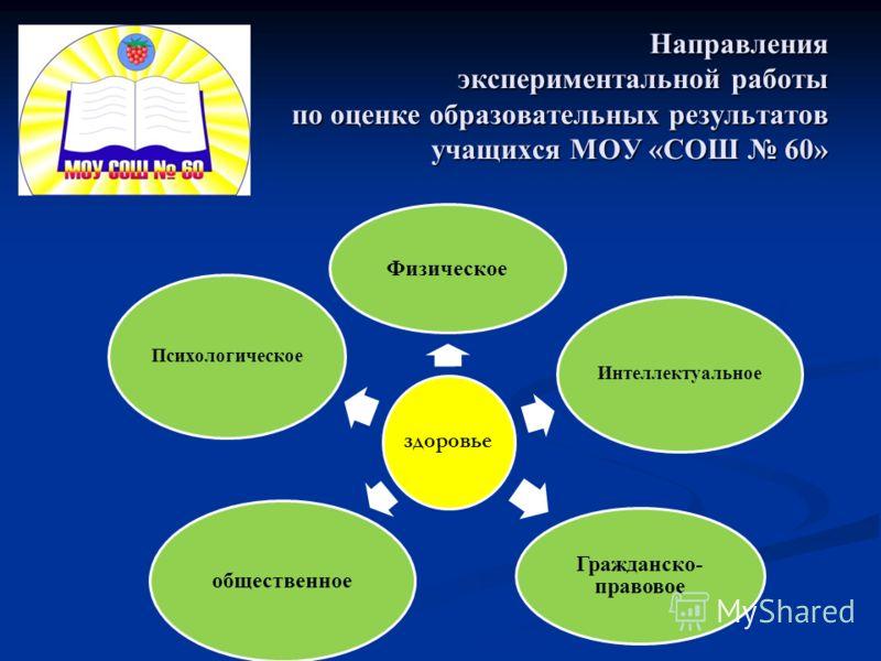 Направления экспериментальной работы по оценке образовательных результатов учащихся МОУ «СОШ 60» здоровье Физическое Интеллектуальное Гражданско- правовое общественное Психологическое