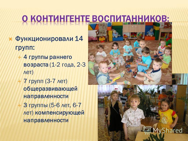 Функционировали 14 групп: 4 группы раннего возраста (1-2 года, 2-3 лет) 7 групп (3-7 лет) общеразвивающей направленности 3 группы (5-6 лет, 6-7 лет) компенсирующей направленности