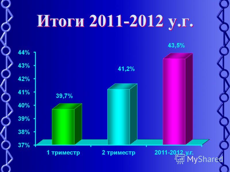 Итоги 2011-2012 у.г.