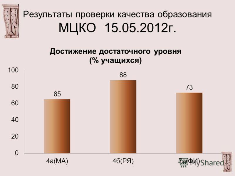 Результаты проверки качества образования МЦКО 15.05.2012г.